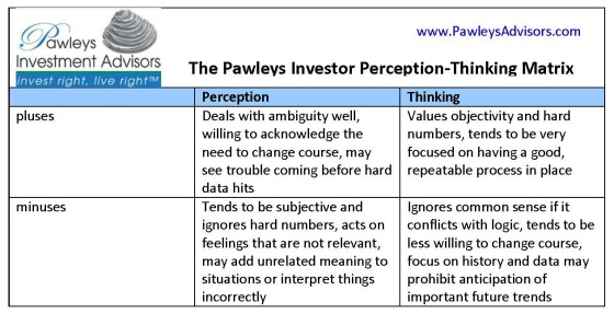 Pawleys Investor Perception-Thinking Matrix