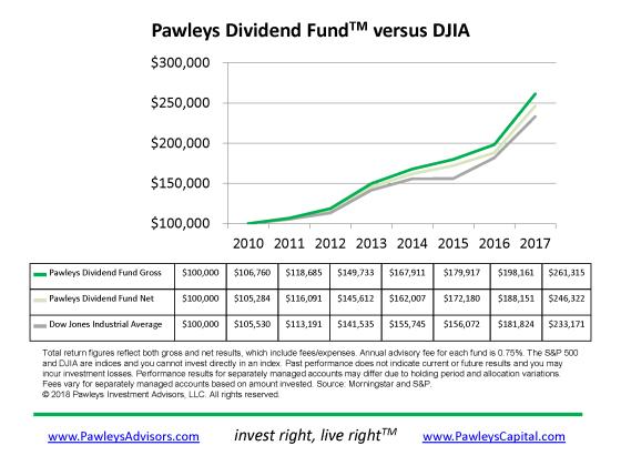 Pawleys Dividend Fund vs DJIA 2017