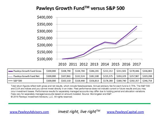 Pawleys Growth Fund vs S&P 2017.png