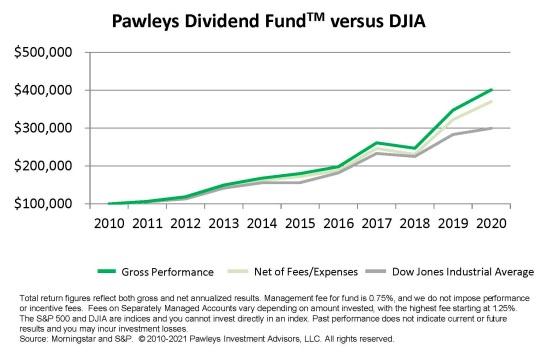 Pawleys Dividend Fund 2020