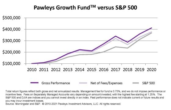 Pawleys Growth Fund 2020